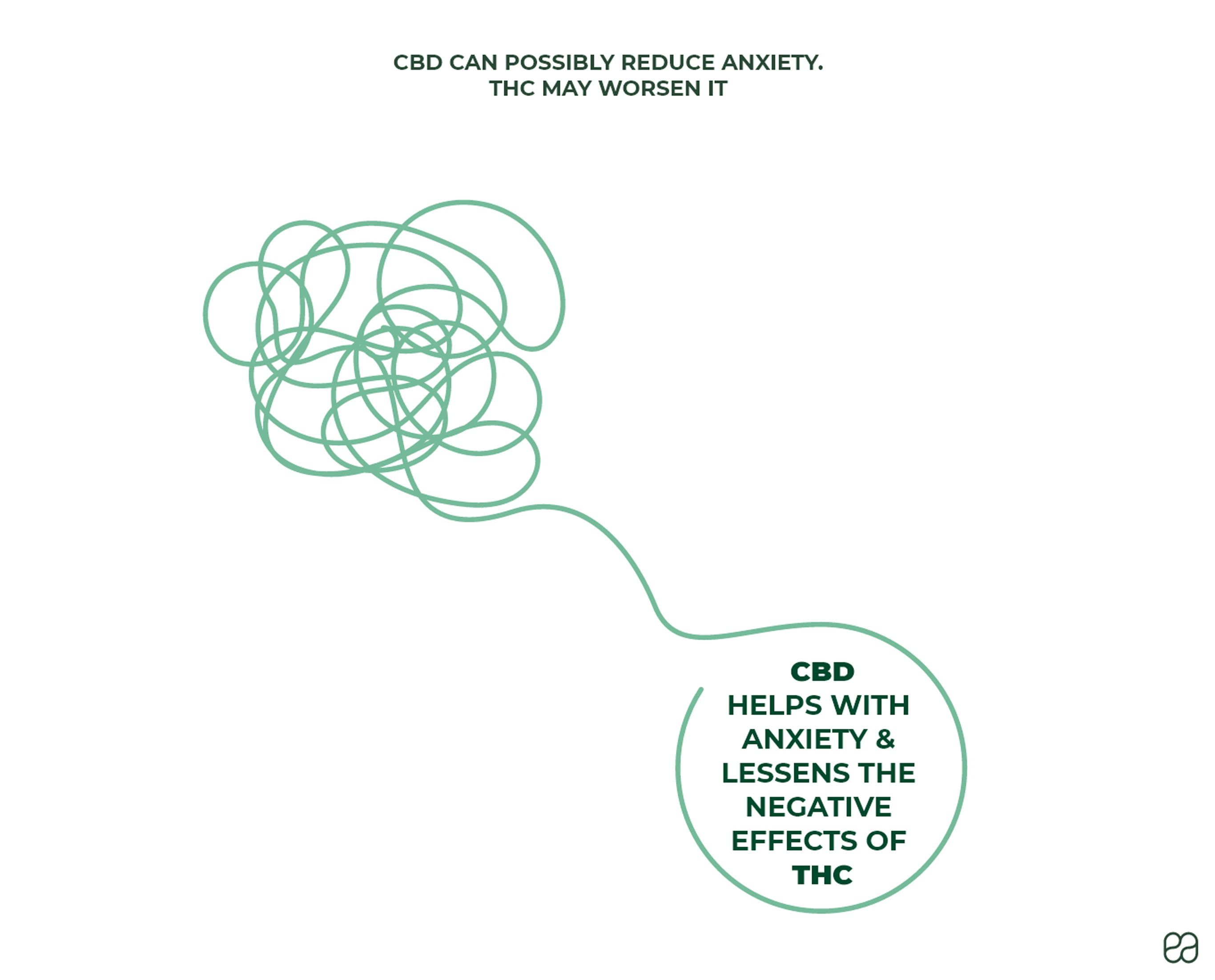 cbd-can-possibly-reduce-anxiety-thc-may-worsen-it
